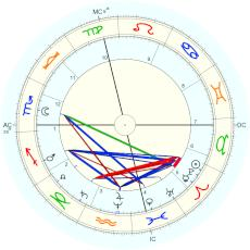 Henry (1843) James : Rectified by Isaac Starkman - natal chart (Placidus)
