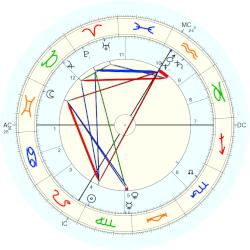 King of Bavaria Ludwig II - natal chart (Placidus)