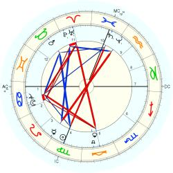 Jesse James - natal chart (Placidus)