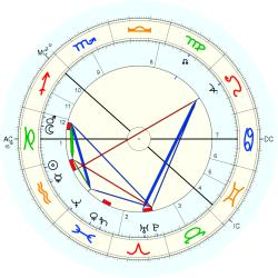 August Strindberg - natal chart (Placidus)