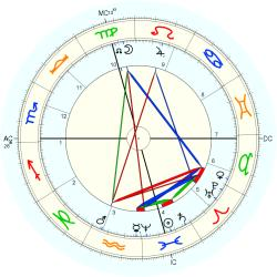 Luther Burbank - natal chart (Placidus)