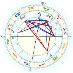William Thomas Stead - natal chart (Placidus)