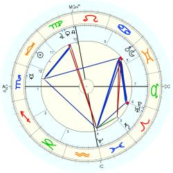 James Whitcomb Riley - natal chart (Placidus)