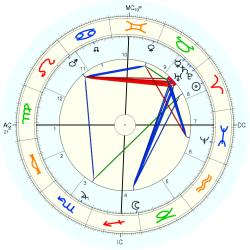 Junius Massau - natal chart (Placidus)