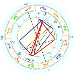 Lord French - natal chart (Placidus)