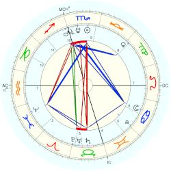 Emperor of Japan Mutsohito - natal chart (Placidus)