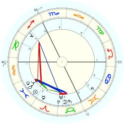 Ferdinand Holder - natal chart (Placidus)