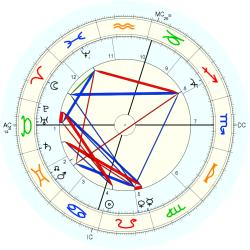 David Belasco - natal chart (Placidus)