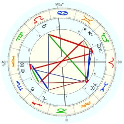 Lillie Langtry - natal chart (Placidus)