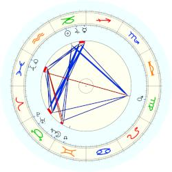 Lady Randolph Churchill - natal chart (noon, no houses)