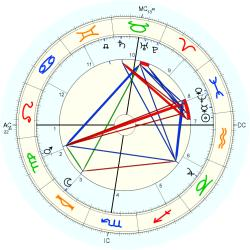 Horatio Brown - natal chart (Placidus)