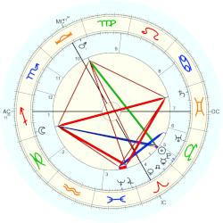 Philippe Pétain - natal chart (Placidus)