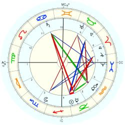 James Buchanan Duke - natal chart (Placidus)