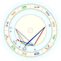Edward Elgar - natal chart (noon, no houses)
