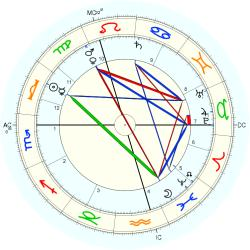 Marjory Kennedy-Fraser - natal chart (Placidus)