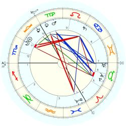 Lord Sands - natal chart (Placidus)