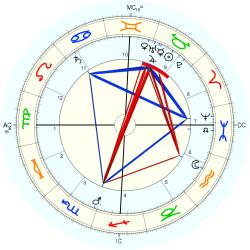 Georges Adolphe Hue - natal chart (Placidus)