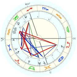 Havelock Ellis - natal chart (Placidus)