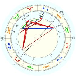 Kenneth Grahame - natal chart (Placidus)