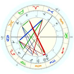 Jane Walker - natal chart (Placidus)