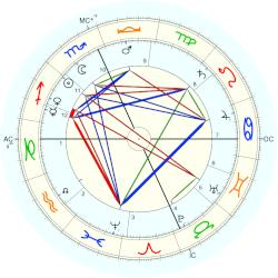Billy the Kid - natal chart (Placidus)
