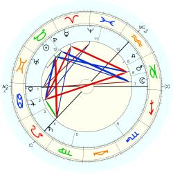 James Barrie - natal chart (Placidus)