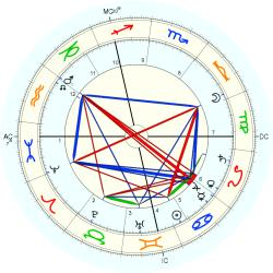 Gustave Charpentier - natal chart (Placidus)