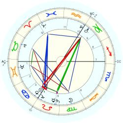 Frederick William Rolfe - natal chart (Placidus)