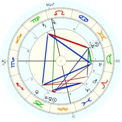 John Carteek - natal chart (Placidus)