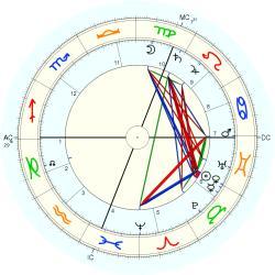 horoscope by date of birth eskorte jenter norge