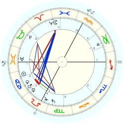 William Mayo - natal chart (Placidus)