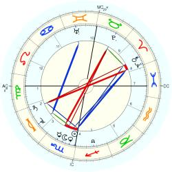 Edward Westermarch - natal chart (Placidus)