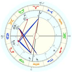 Margaret Murray - natal chart (Placidus)