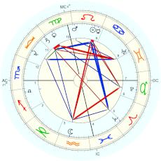 Henry Ford : Rectified by Isaac Starkman - natal chart (Placidus)