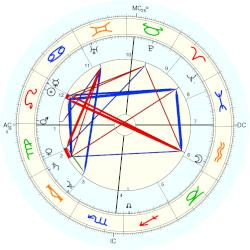 Henry Ford - natal chart (Placidus)