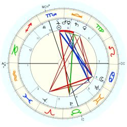 William Gibbs McAdoo - natal chart (Placidus)