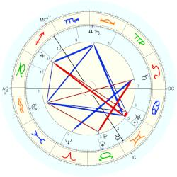 William Butler Yeats - natal chart (Placidus)