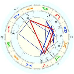 Alfred Harmsworth - natal chart (Placidus)