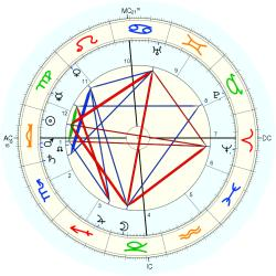 Queen of Portugal Amelia - natal chart (Placidus)