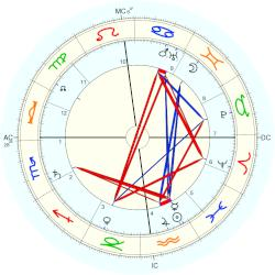 M. Paul Choisnard - natal chart (Placidus)