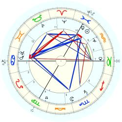 Family Distress 2635 - natal chart (Placidus)