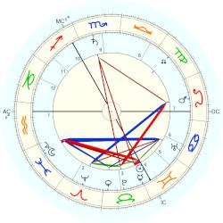 Queen Consort (1867) Mary - natal chart (Placidus)