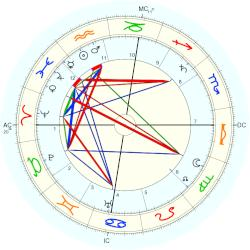 William Allen White - natal chart (Placidus)
