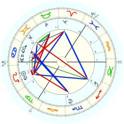 Harry Lauder - natal chart (Placidus)