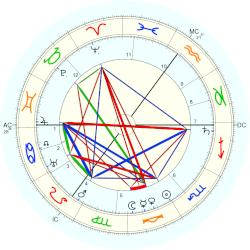 Lord Alfred Douglas - natal chart (Placidus)