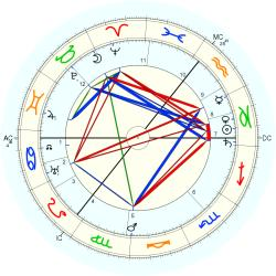Family Distress 2725 - natal chart (Placidus)
