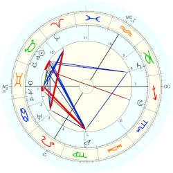 Christian Morgenstern - natal chart (Placidus)