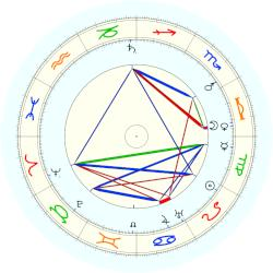 Orville Wright - natal chart (noon, no houses)