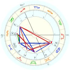 Piet Mondrian : from chart in Museum in The Hague - natal chart (Placidus)