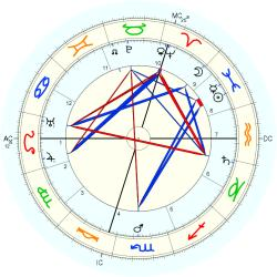 Georges Theunis - natal chart (Placidus)